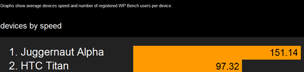 WP8 speed test, Windows Phone 8 speed, Microsoft OS speed